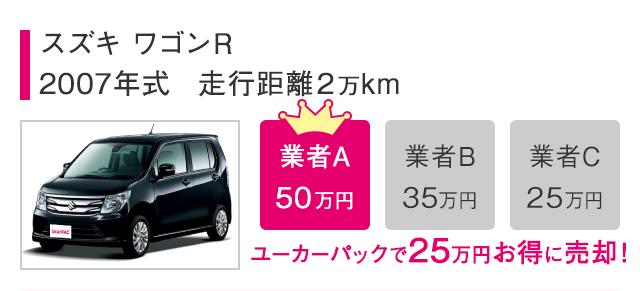 スズキ ワゴンR2007年式 走行距離2万kmUcar査定で25万円お得に売却!