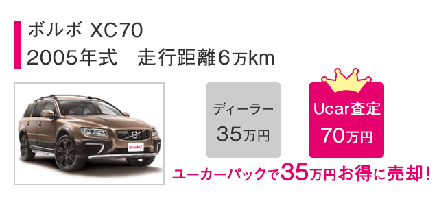 ボルボ XC702005年式 走行距離6万kmUcar査定で35万円お得に売却!