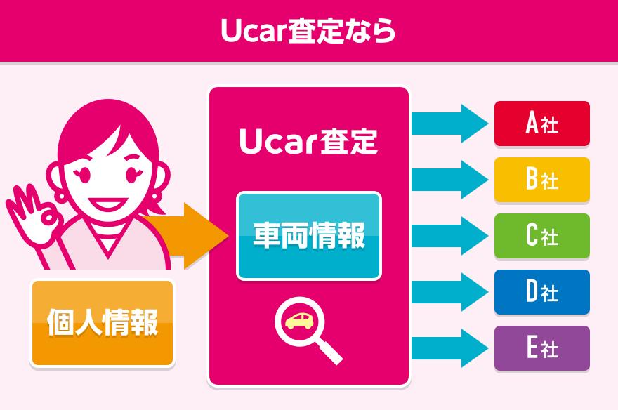 ユーカーパックなら買取会社へ公開されるのは「車の査定情報」とお客様の「都道府県」と「年代、性別」だけなので安心してご利用いただけます。