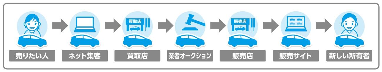 一般的な自動車の流通